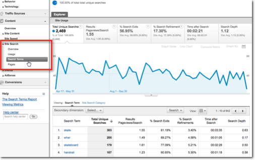 Screen grab: where to find Google Analytics Site Search Terms Report