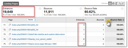 Landing page sorted by bounce rate in Google Analytics