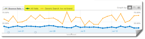 Example of graph showing Google Analytics custom segment in use