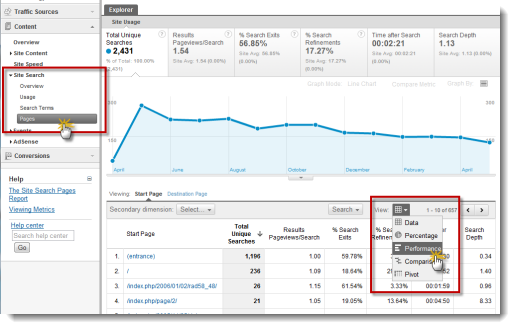 Screen Grab: Where to Find Google Analytics Search Terms Start Page and Switch to Performance View