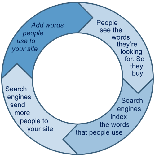Illustration: add the right words, more people will buy and search engines will send more people