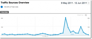 Google Analytics All Traffic Sources report showing traffic spike