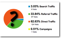 Traffic attribution pie chart with question mark