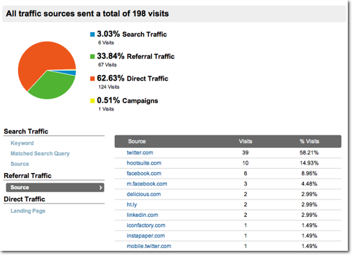 Google Analytics pie chart showing breakdown of Tweet traffic as mostly from direct, not referral