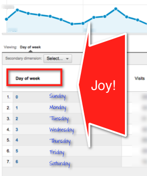 Screenshot: Google Analytics Daily Report by Day of Week