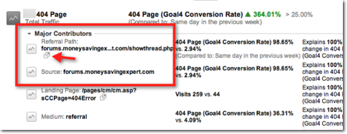 Screenshot: Google Analytics Custom Alert Major Contributors