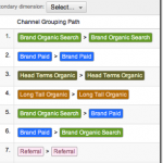 Screenshot: SEO Keyword Grouping GA Multi Channel Funnels