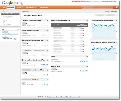 Screenshot: Checkout GA Custom Dashboard