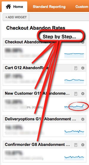 Screenshot showing Google Analytics Dashboard with Checkout Abandon Rates