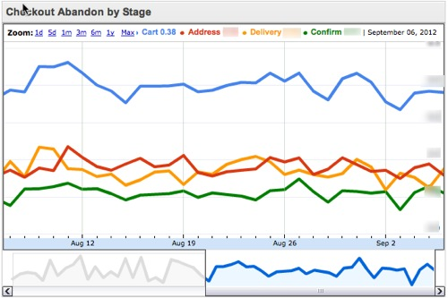 Example of google checkout abandon rates by stage combined in one chart