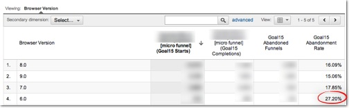 screenshot: google analytics cart abandon rate by browser